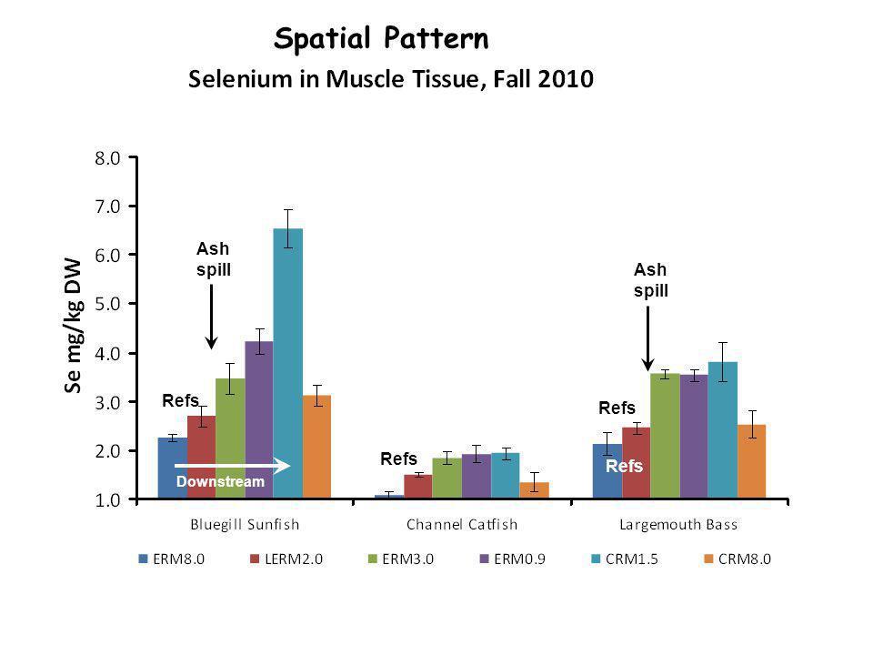 Spatial Pattern Ash spill Ash spill Refs Downstream