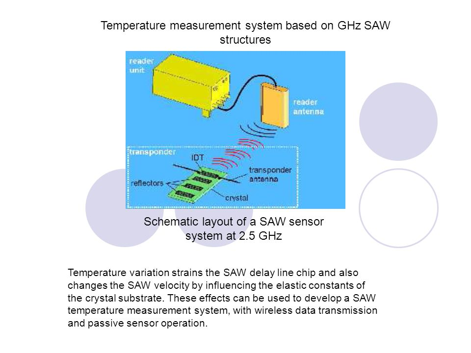 Schematic layout of a SAW sensor system at 2.5 GHz Temperature measurement system based on GHz SAW structures Temperature variation strains the SAW de