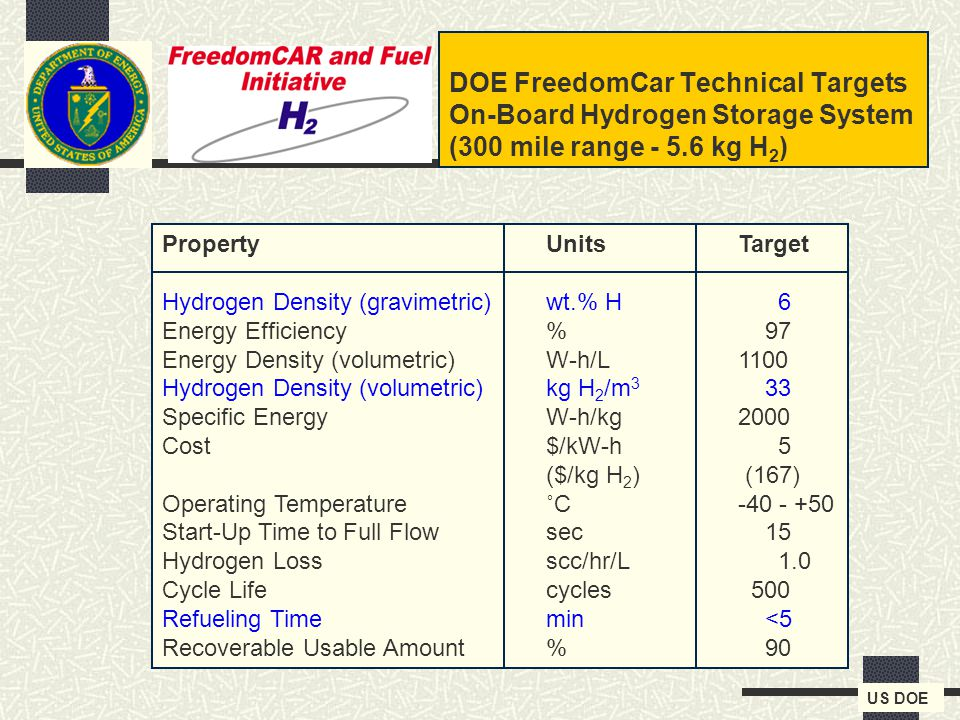 3 DOE FreedomCar Technical Targets On-Board Hydrogen Storage System (300 mile range - 5.6 kg H 2 ) PropertyUnitsTarget Hydrogen Density (gravimetric)wt.% H 6 Energy Efficiency% 97 Energy Density (volumetric)W-h/L1100 Hydrogen Density (volumetric)kg H 2 /m 3 33 Specific EnergyW-h/kg2000 Cost$/kW-h 5 ($/kg H 2 ) (167) Operating Temperature˚C-40 - +50 Start-Up Time to Full Flowsec 15 Hydrogen Lossscc/hr/L 1.0 Cycle Lifecycles 500 Refueling Timemin <5 Recoverable Usable Amount% 90 US DOE