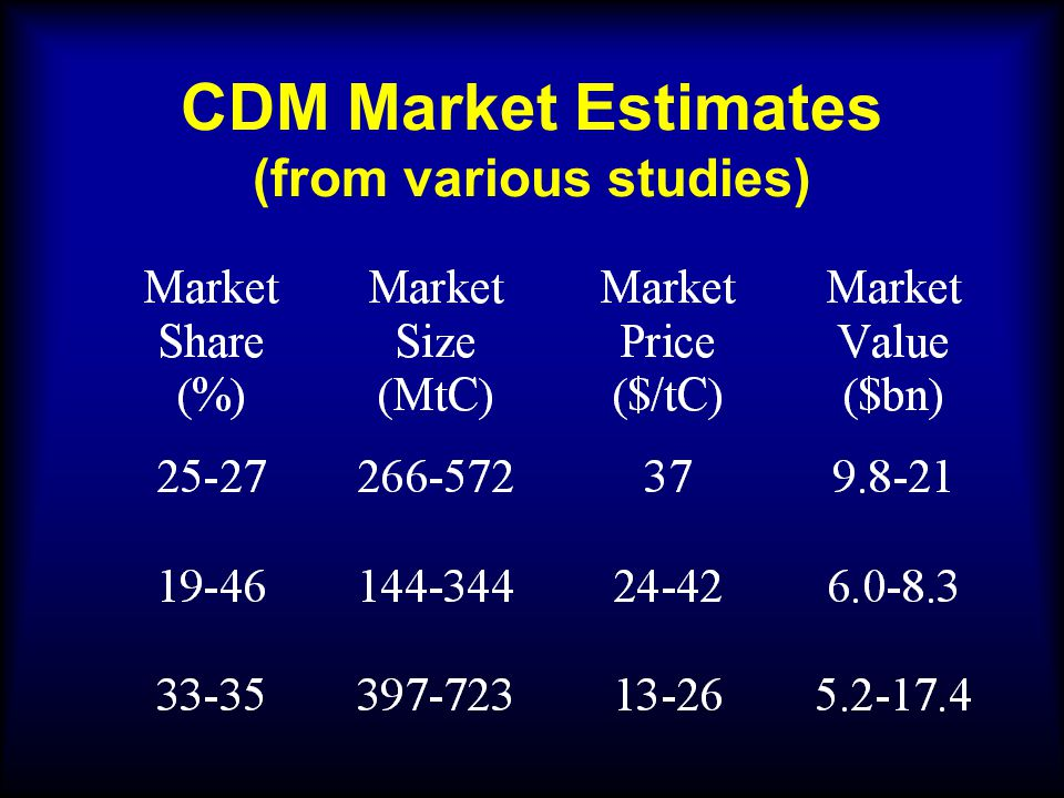 CDM Market Estimates (from various studies)