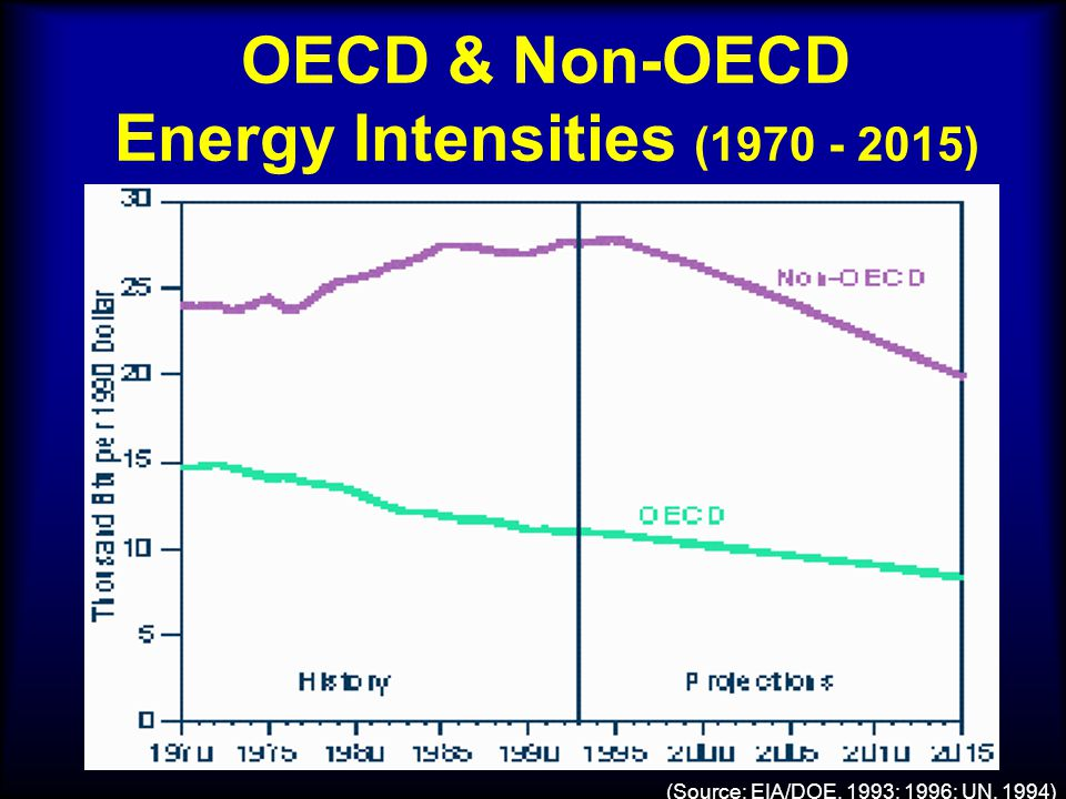 OECD & Non-OECD Energy Intensities (1970 - 2015) (Source: EIA/DOE, 1993; 1996; UN, 1994)