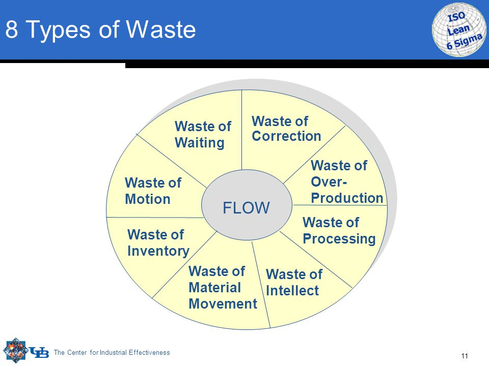 The Center for Industrial Effectiveness 11 8 Types of Waste Waste of Waiting Waste of Correction Waste of Motion Waste of Over- Production Waste of In