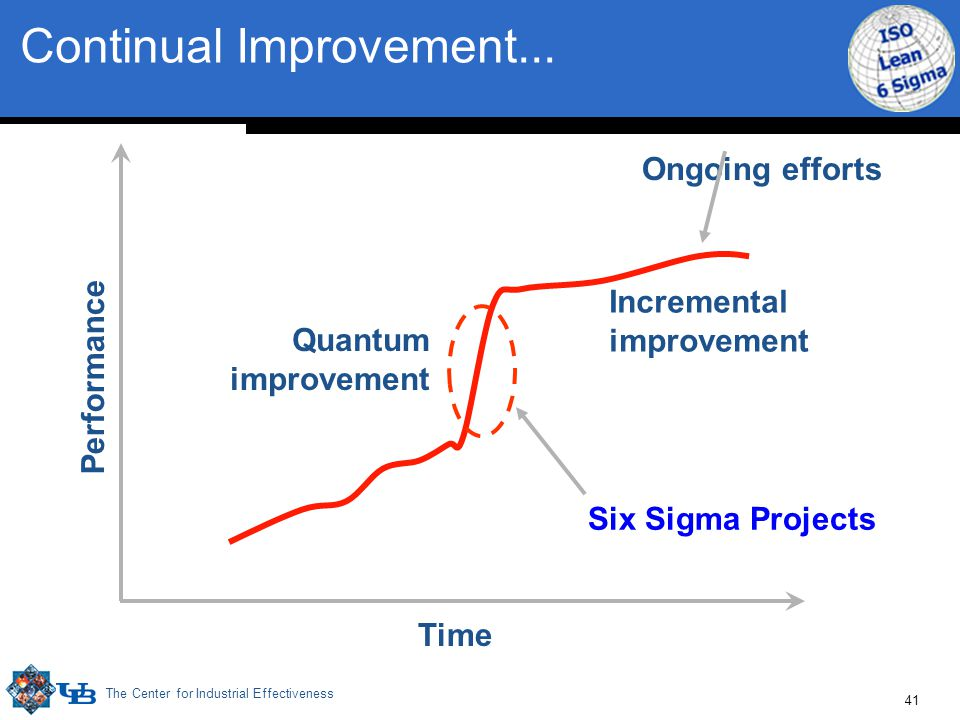 The Center for Industrial Effectiveness 41 Performance Time Incremental improvement Quantum improvement Six Sigma Projects Continual Improvement...