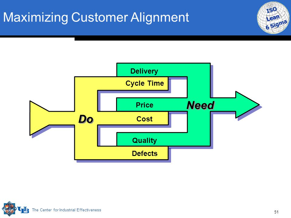 The Center for Industrial Effectiveness 51 Maximizing Customer Alignment Delivery Price Quality Need Do Cycle Time Cost Defects
