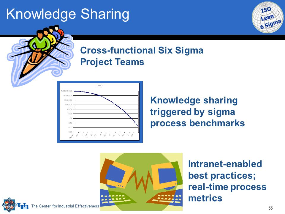 The Center for Industrial Effectiveness 55 Cross-functional Six Sigma Project Teams Knowledge sharing triggered by sigma process benchmarks Intranet-e
