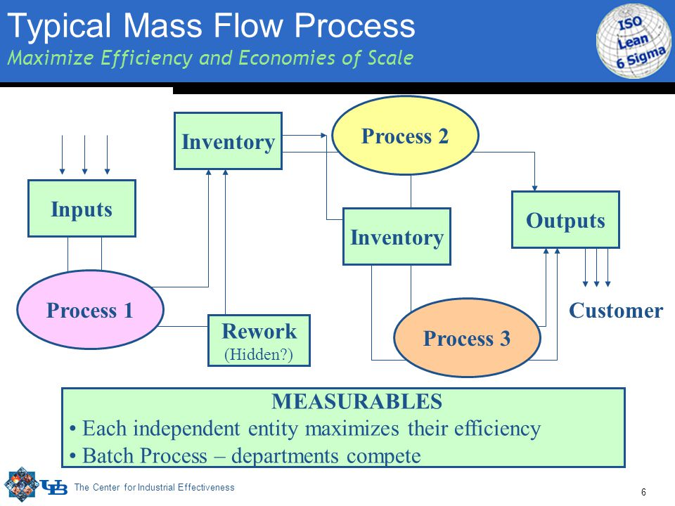 The Center for Industrial Effectiveness 6 Inputs Outputs MEASURABLES Each independent entity maximizes their efficiency Batch Process – departments compete Inventory Process 3 Process 1 Rework (Hidden?) Customer Process 2 Typical Mass Flow Process Maximize Efficiency and Economies of Scale