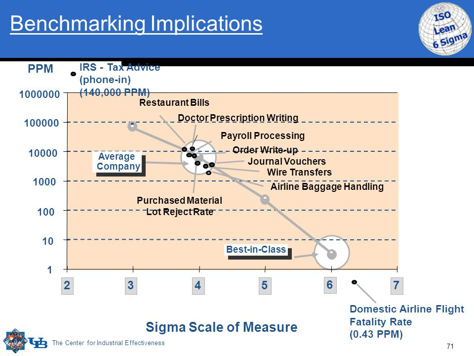 The Center for Industrial Effectiveness 71 Benchmarking Implications 10 100 1000 10000 100000 1000000 345 6 72 Sigma Scale of Measure PPM Restaurant B