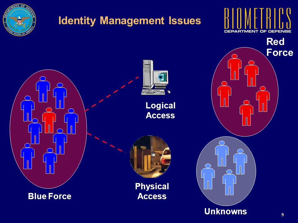 8 The Building Blocks for Biometrics Drivers Business Process (Track Personnel & Assets) National Security Threats (Deter, Prevent) Resource Optimization ($$$, Manpower) Applications Logical AccessPhysical AccessAccountability Foundation Identity Authentication (Vetting and Fixing Identity)