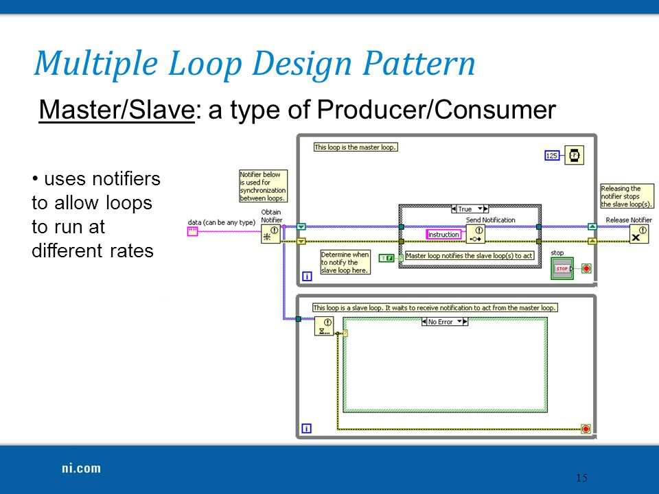 Multiple Loop Design Pattern Master/Slave: a type of Producer/Consumer 15 uses notifiers to allow loops to run at different rates