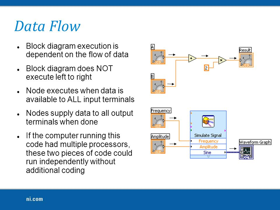 Data Flow Block diagram execution is dependent on the flow of data Block diagram does NOT execute left to right Node executes when data is available t