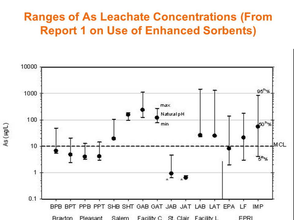 Ranges of As Leachate Concentrations (From Report 1 on Use of Enhanced Sorbents)