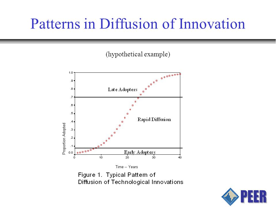 Patterns in Diffusion of Innovation (hypothetical example)