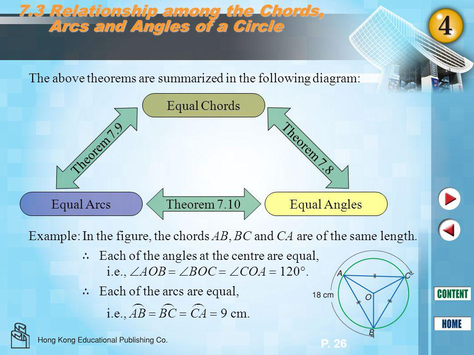 P. 26 7.3 Relationship among the Chords, Arcs and Angles of a Circle The above theorems are summarized in the following diagram: Equal Chords Equal Ar