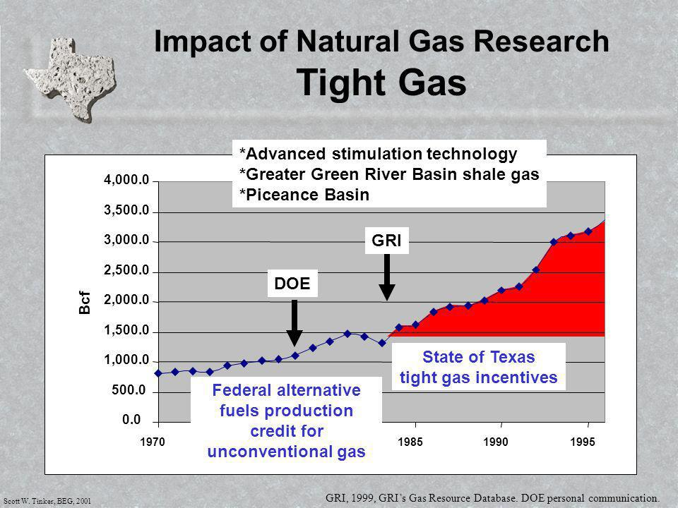 Scott W. Tinker, BEG, 2001 Impact of Natural Gas Research Tight Gas 0.0 500.0 1,000.0 1,500.0 2,000.0 2,500.0 3,000.0 3,500.0 4,000.0 1970197519801985