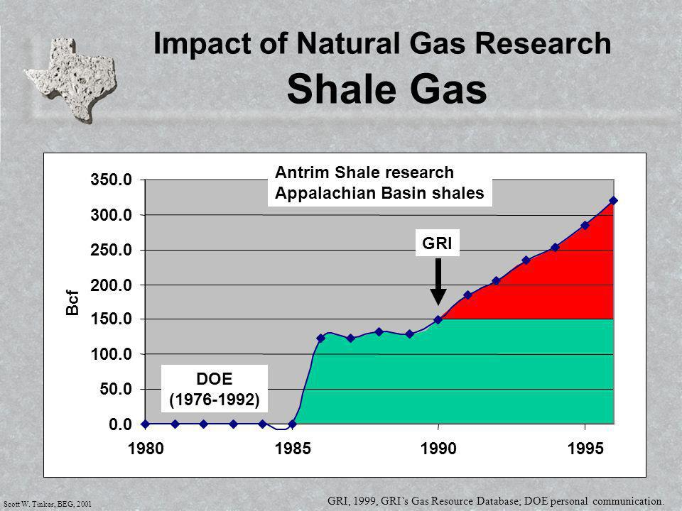 Scott W. Tinker, BEG, 2001 0.0 50.0 100.0 150.0 200.0 250.0 300.0 350.0 1980198519901995 Bcf Impact of Natural Gas Research Shale Gas GRI, 1999, GRI's