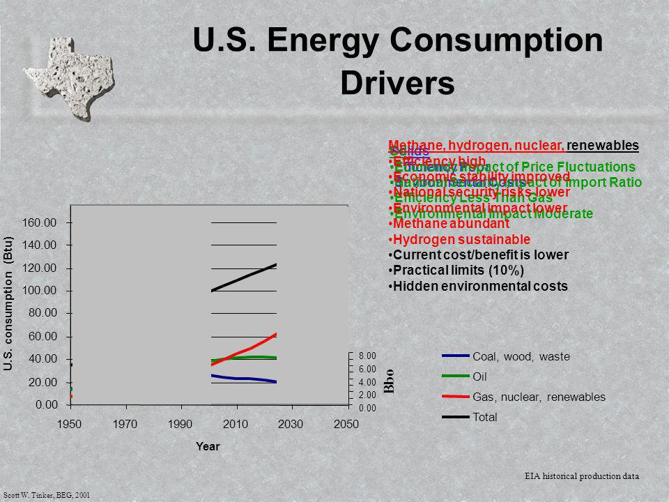 Scott W. Tinker, BEG, 2001 EIA historical production data U.S. Energy Consumption Drivers Solids Efficiency Poor Environmental Costs Oil Economic Impa