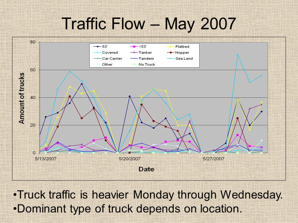 Traffic Flow – May 2007 Truck traffic is heavier Monday through Wednesday.