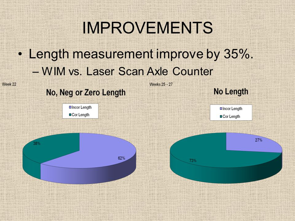 IMPROVEMENTS Length measurement improve by 35%. –WIM vs. Laser Scan Axle Counter