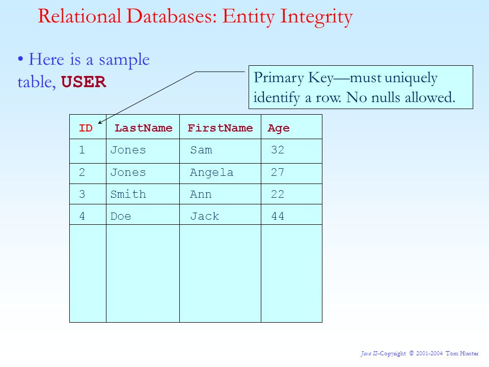 Java II--Copyright © 2001-2004 Tom Hunter Relational Databases: Entity Integrity Here is a sample table, USER ID LastName FirstName Age 1 Jones Sam 32 2 Jones Angela 27 3 Smith Ann 22 4 Doe Jack 44 Primary Key—must uniquely identify a row.