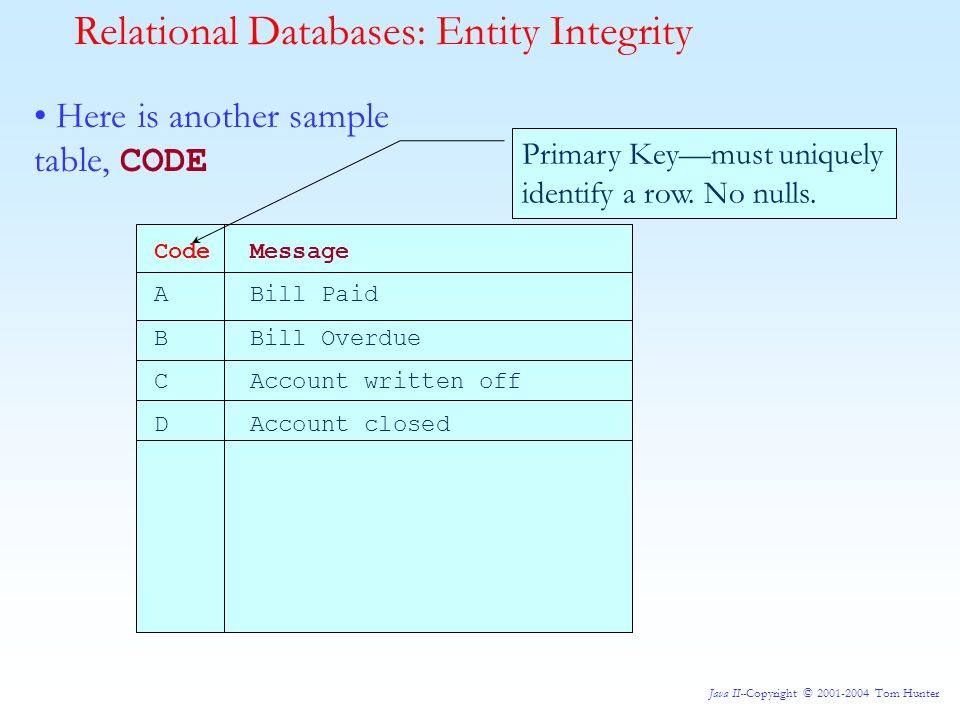 Java II--Copyright © 2001-2004 Tom Hunter Relational Databases: Entity Integrity Here is another sample table, CODE Code Message ABill Paid B Bill Overdue C Account written off DAccount closed Primary Key—must uniquely identify a row.