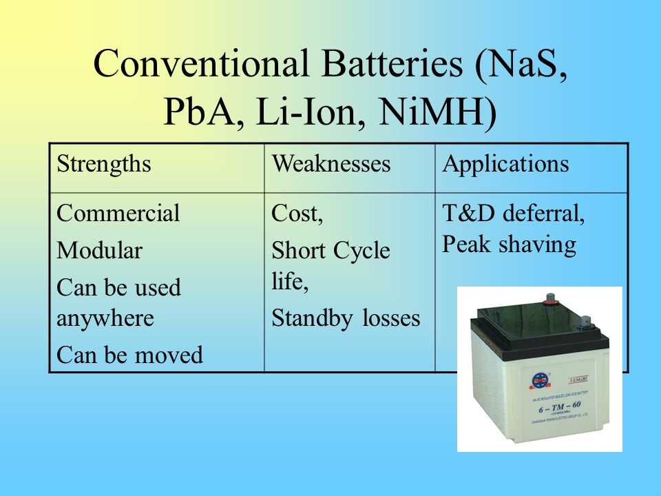 Conventional Batteries (NaS, PbA, Li-Ion, NiMH) StrengthsWeaknessesApplications Commercial Modular Can be used anywhere Can be moved Cost, Short Cycle life, Standby losses T&D deferral, Peak shaving