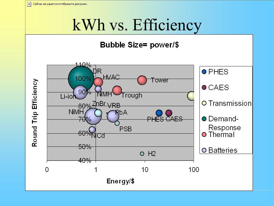 kWh vs. Efficiency