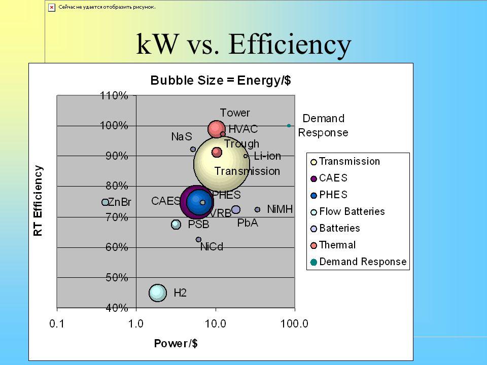 kW vs. Efficiency