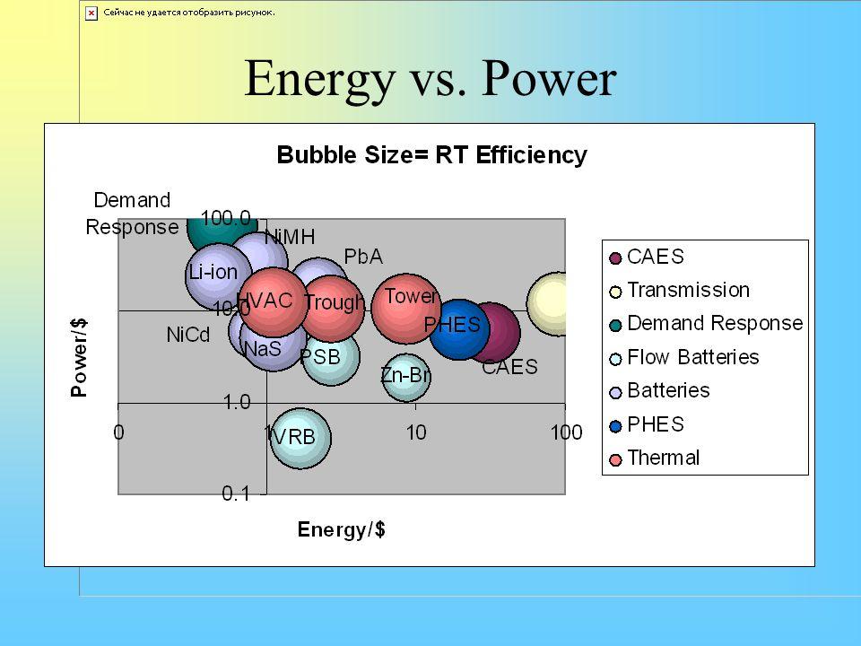 Energy vs. Power