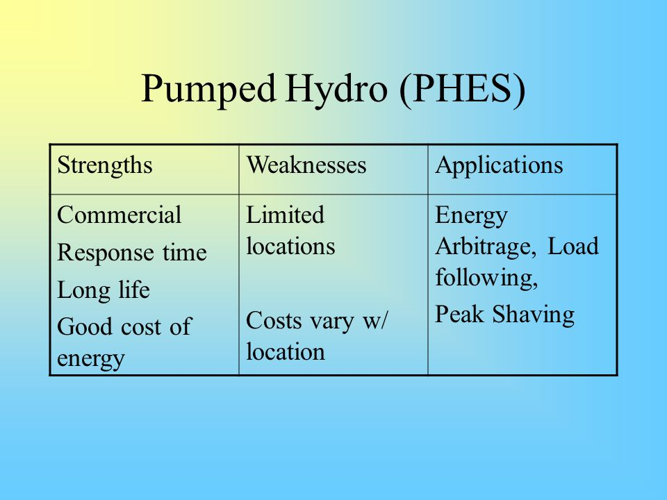 Pumped Hydro (PHES) StrengthsWeaknessesApplications Commercial Response time Long life Good cost of energy Limited locations Costs vary w/ location En