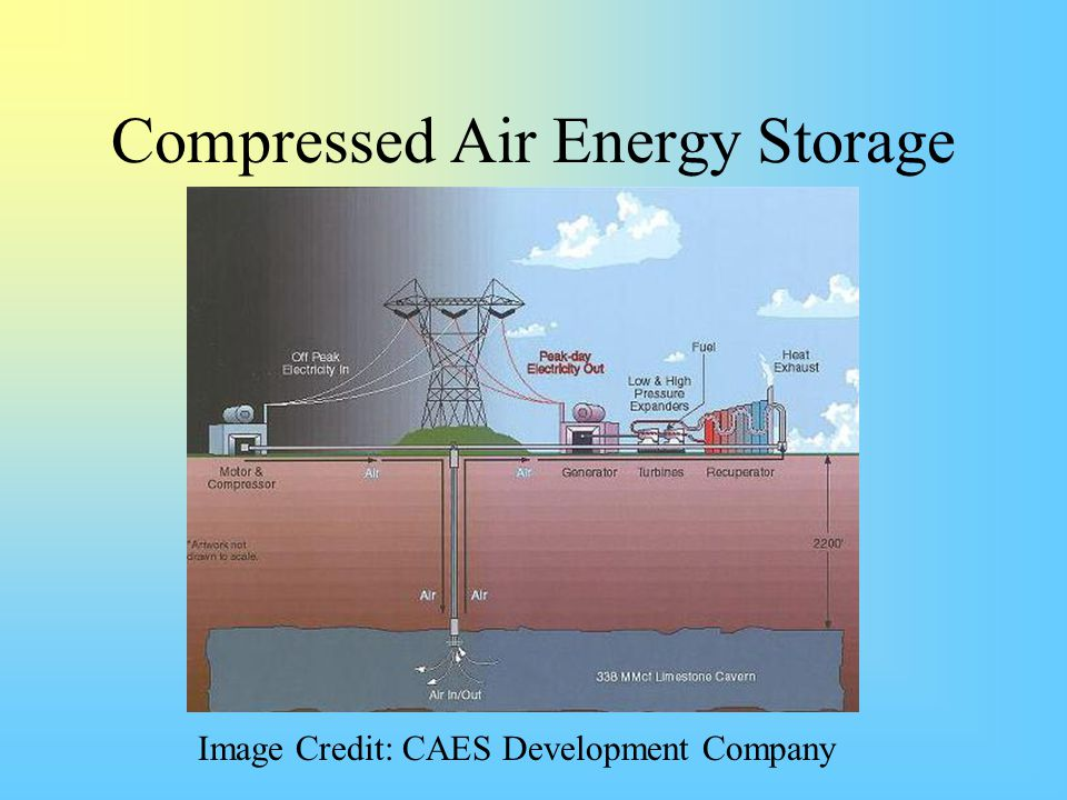 Compressed Air Energy Storage Image Credit: CAES Development Company