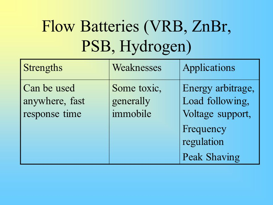Flow Batteries (VRB, ZnBr, PSB, Hydrogen) StrengthsWeaknessesApplications Can be used anywhere, fast response time Some toxic, generally immobile Ener
