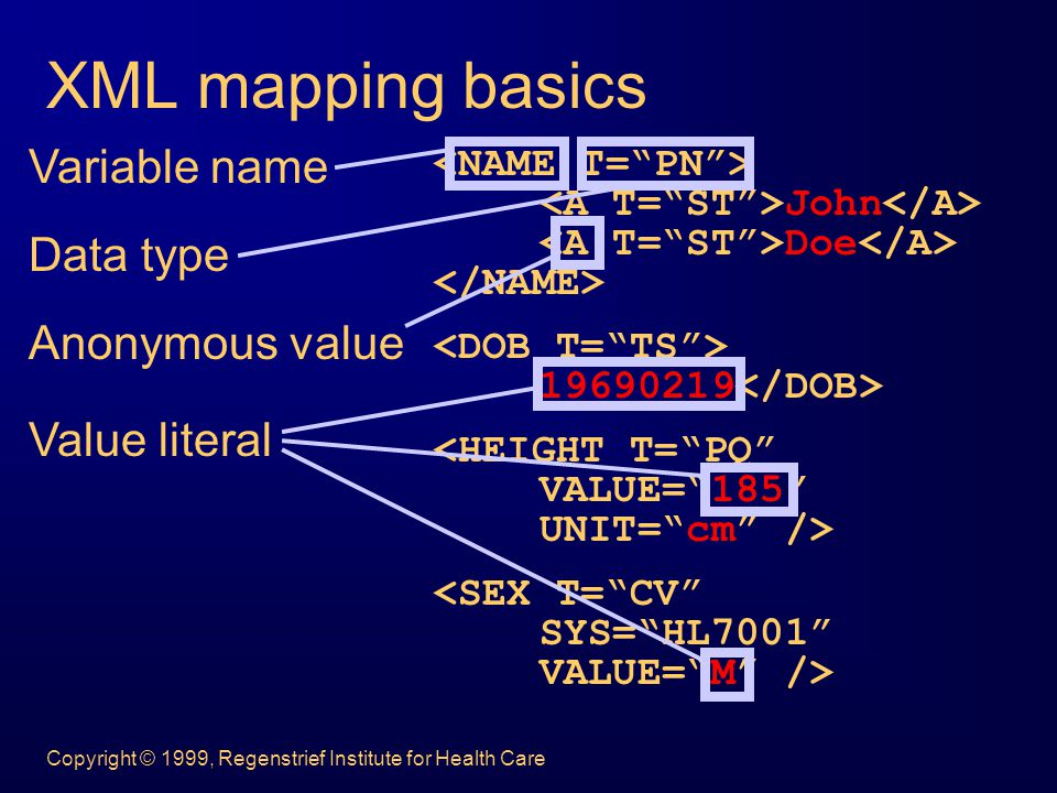 Copyright © 1999, Regenstrief Institute for Health Care XML mapping basics John Doe 19690219 Variable name Data type Anonymous value Value literal