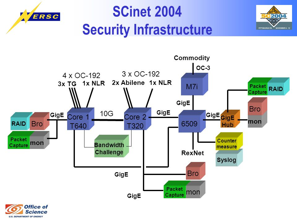 SCinet 2004 Security Infrastructure Syslog RAID Packet Capture Counter measure Packet Capture Core 1 T640 Core 2 T320 Bandwidth Challenge 1x NLR 4 x OC-192 3x TG 3 x OC-192 1x NLR2x Abilene 10G 6509 M7i Commodity OC-3 GigE RexNet GigE mon GigE Hub Bro GigE Packet Capture GigE mon Bro RAID
