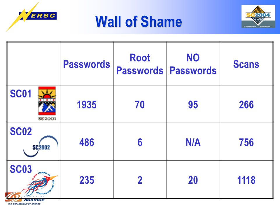 Wall of Shame Passwords Root Passwords NO Passwords Scans SC01 19357095266 SC02 4866N/A756 SC03 2352201118