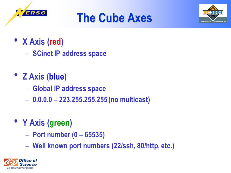 The Cube Axes X Axis (red) – SCinet IP address space Z Axis (blue) – Global IP address space – 0.0.0.0 – 223.255.255.255 (no multicast) Y Axis (green)