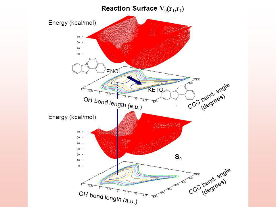 Energy (kcal/mol) OH bond length (a.u.) S0S0 S1S1 CCC bend.