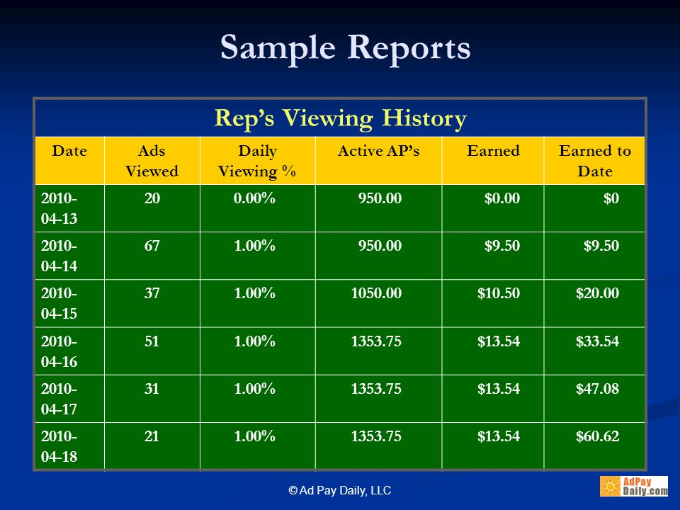 © Ad Pay Daily, LLC Sample Reports Rep's Viewing History DateAds Viewed Daily Viewing % Active AP'sEarnedEarned to Date 2010- 04-13 200.00%950.00$0.00$0 2010- 04-14 671.00%950.00$9.50 2010- 04-15 371.00%1050.00$10.50$20.00 2010- 04-16 511.00%1353.75$13.54$33.54 2010- 04-17 311.00%1353.75$13.54$47.08 2010- 04-18 211.00%1353.75$13.54$60.62