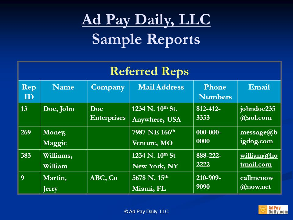© Ad Pay Daily, LLC Rep's Ad Point Bonus History – Current Ad Points: 1050.50 This report shows all Ad Points.