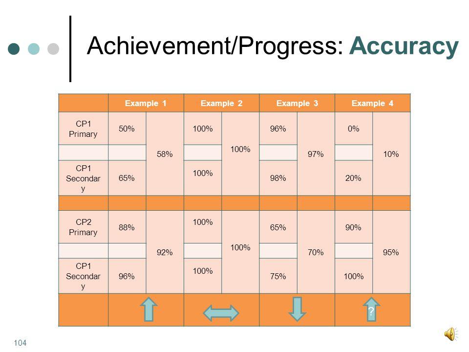 Achievement/Progress: Accuracy 104 Example 1Example 2Example 3Example 4 CP1 Primary 50% 58% 100% 96% 97% 0% 10% CP1 Secondar y 65% 100% 98%20% CP2 Primary 88% 92% 100% 65% 70% 90% 95% CP1 Secondar y 96% 100% 75%100% ?