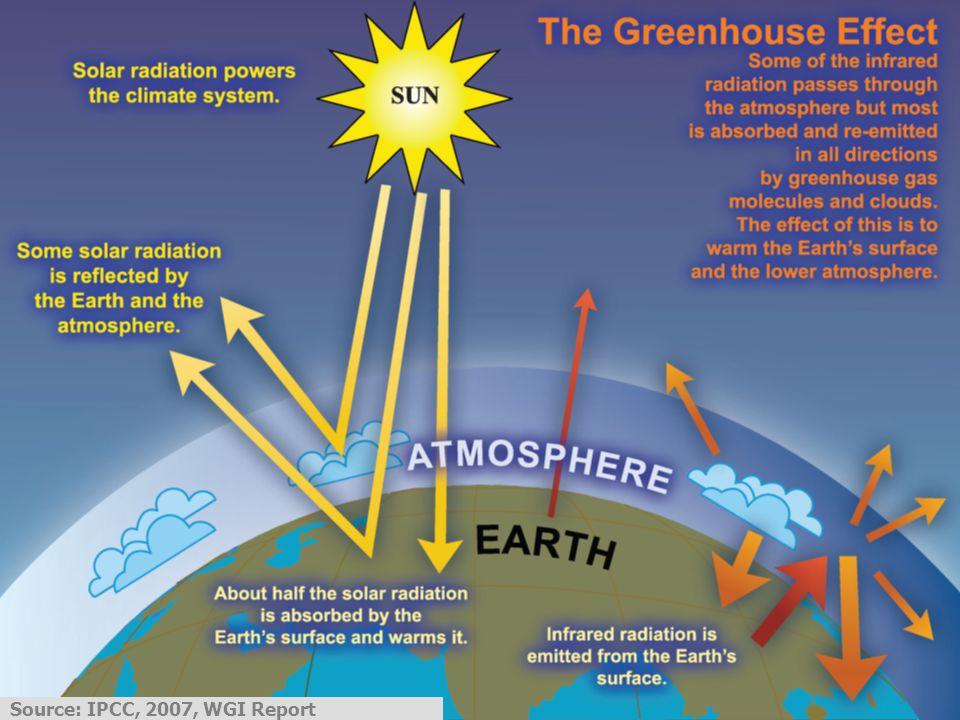 Source: IPCC, 2007, WGI Report