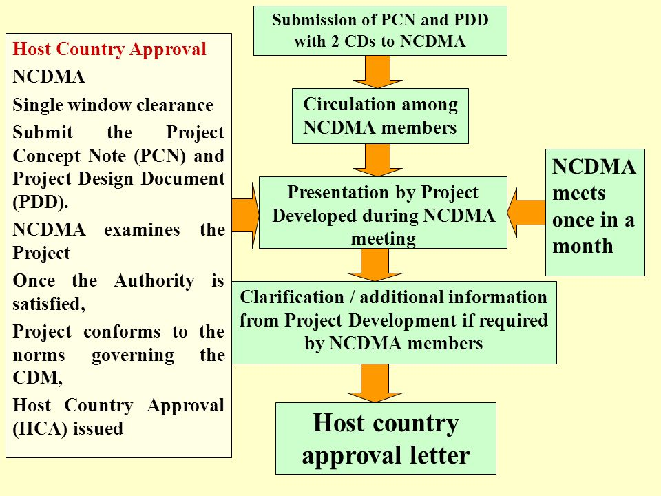 Host Country Approval NCDMA Single window clearance Submit the Project Concept Note (PCN) and Project Design Document (PDD). NCDMA examines the Projec