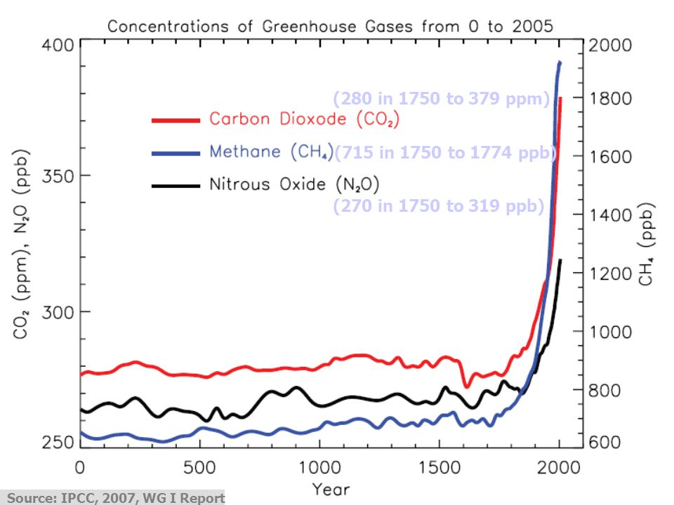 (a)-global emission 1970-2004, (b)-share of GHG gases, (c) sectoral shares