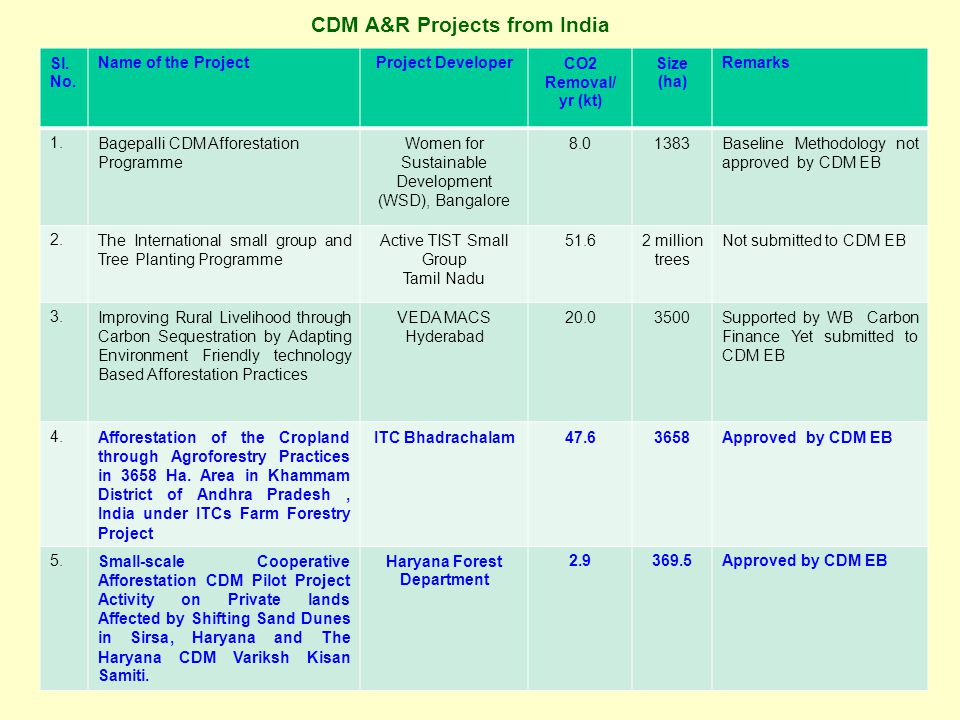CDM A&R Projects from India Sl. No.