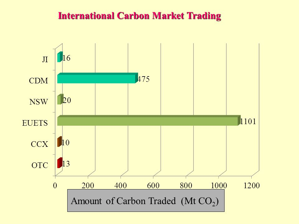 International Carbon Market Trading Amount of Carbon Traded (Mt CO 2 )