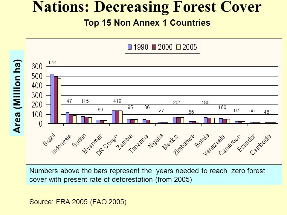 Area (Million ha) Nations: Decreasing Forest Cover Top 15 Non Annex 1 Countries 154 47115 69 419 9586 27 201 56 180 166 9755 48 Numbers above the bars represent the years needed to reach zero forest cover with present rate of deforestation (from 2005) Source: FRA 2005 (FAO 2005)