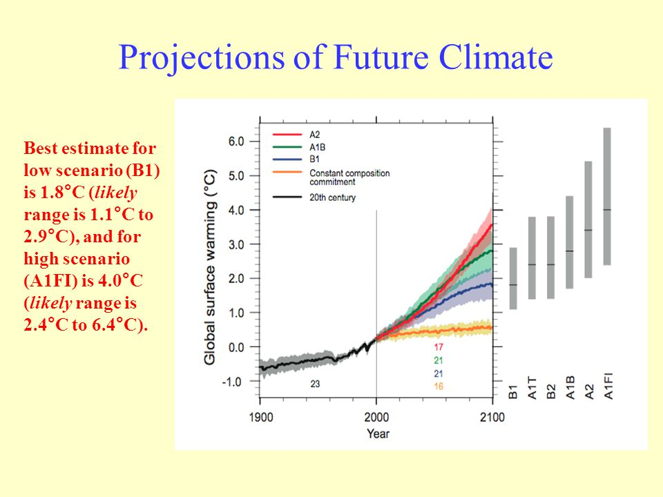 Projections of Future Climate Best estimate for low scenario (B1) is 1.8°C (likely range is 1.1°C to 2.9°C), and for high scenario (A1FI) is 4.0°C (likely range is 2.4°C to 6.4°C).