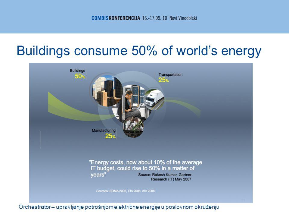 Orchestrator – upravljanje potrošnjom električne energije u poslovnom okruženju Buildings consume 50% of world's energy
