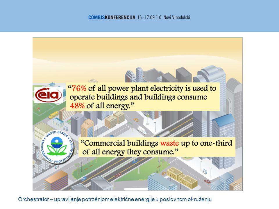 Orchestrator – upravljanje potrošnjom električne energije u poslovnom okruženju