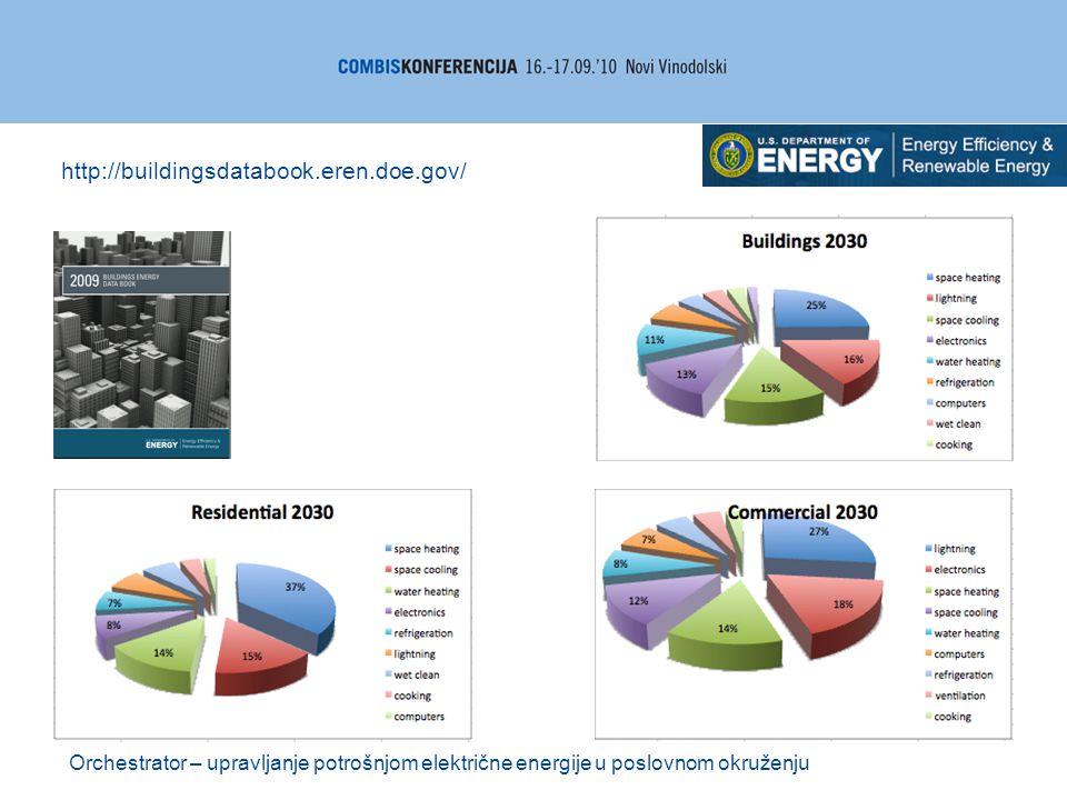 Orchestrator – upravljanje potrošnjom električne energije u poslovnom okruženju http://buildingsdatabook.eren.doe.gov/