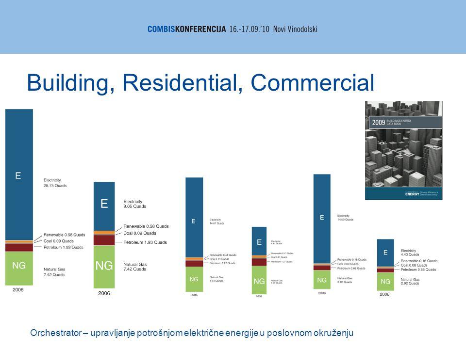 Orchestrator – upravljanje potrošnjom električne energije u poslovnom okruženju Building, Residential, Commercial